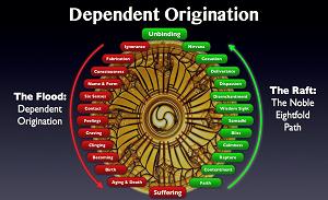 The Twelve Links of Dependent Origination